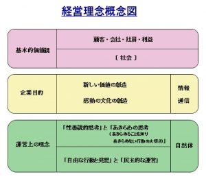 経営理念概念図